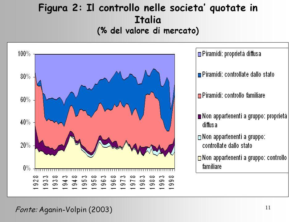 11 Figura 2: Il controllo nelle societa quotate in Italia (% del valore di mercato) Fonte: Aganin-Volpin (2003)