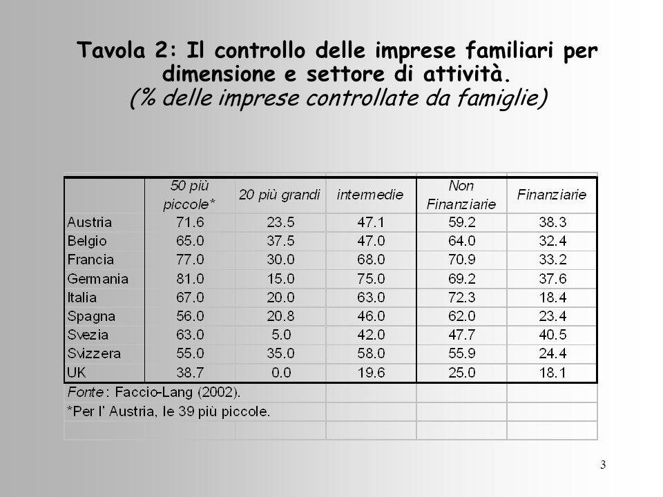3 Tavola 2: Il controllo delle imprese familiari per dimensione e settore di attività.