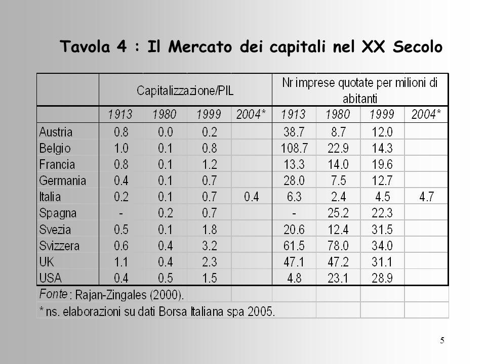 5 Tavola 4 : Il Mercato dei capitali nel XX Secolo