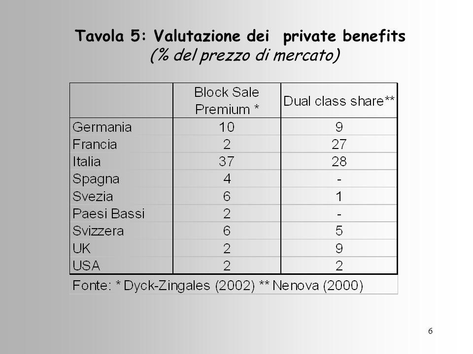 6 Tavola 5: Valutazione dei private benefits (% del prezzo di mercato)