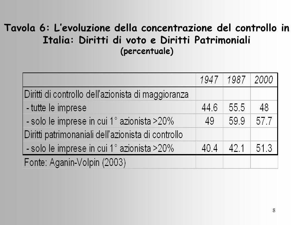 8 Tavola 6: Levoluzione della concentrazione del controllo in Italia: Diritti di voto e Diritti Patrimoniali (percentuale)