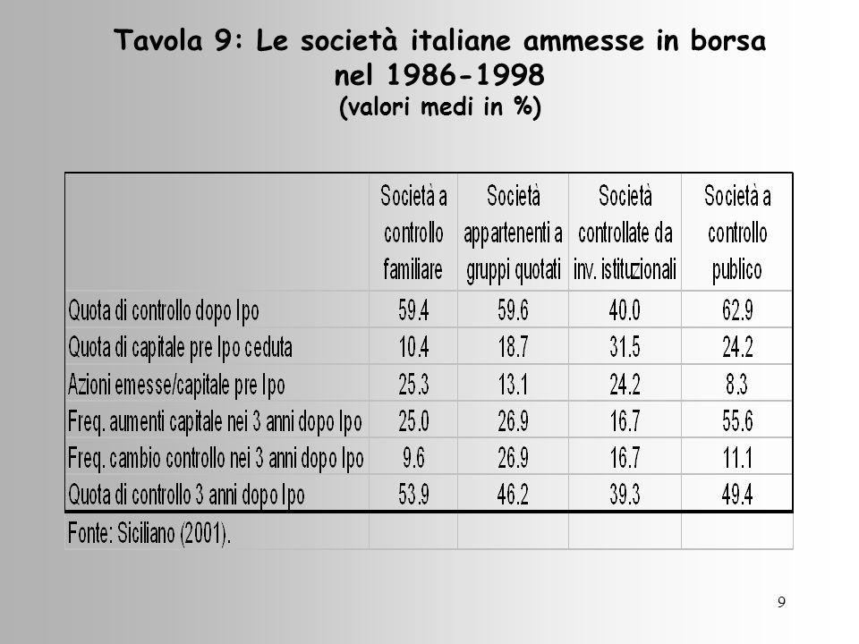 10 Figura 1:Indici di rendimento totale reale delle azioni e indice dei prezzi al consumo in Italia 1945-1998 (1945=100) Fonte: Siciliano (2001)