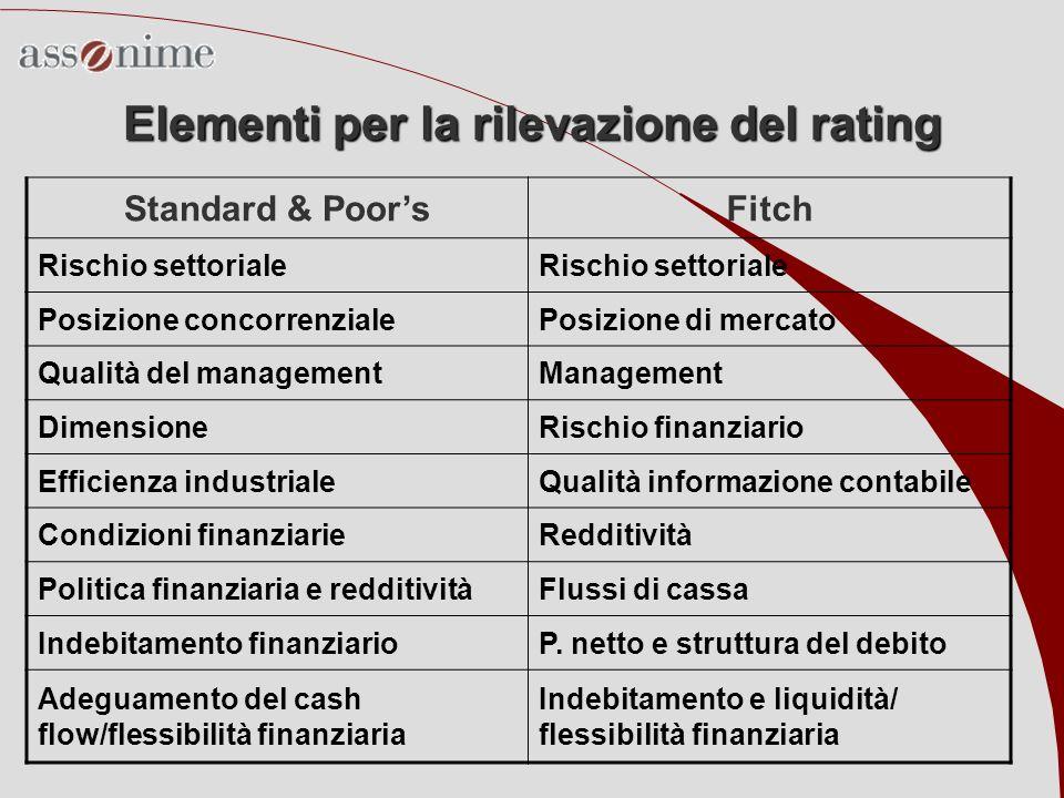 Elementi per la rilevazione del rating Standard & PoorsFitch Rischio settoriale Posizione concorrenzialePosizione di mercato Qualità del managementMan