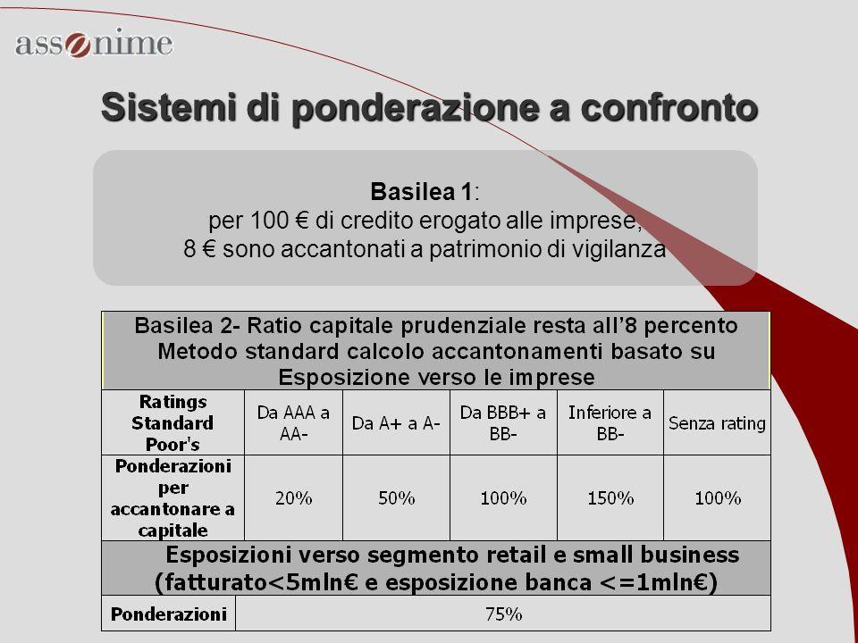 Sistemi di ponderazione a confronto Basilea 1: per 100 di credito erogato alle imprese, 8 sono accantonati a patrimonio di vigilanza
