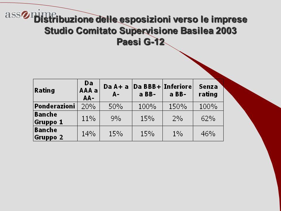 Distribuzione delle esposizioni verso le imprese Studio Comitato Supervisione Basilea 2003 Paesi G-12