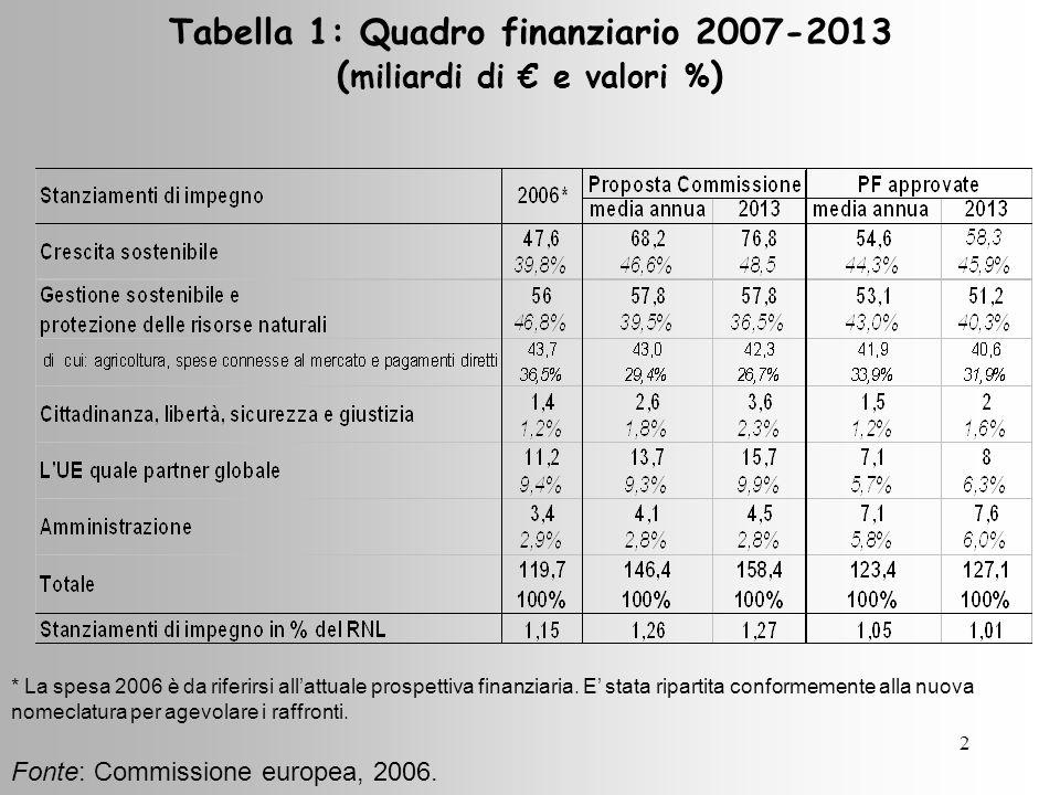2 Tabella 1: Quadro finanziario 2007-2013 ( miliardi di e valori % ) Fonte: Commissione europea, 2006.