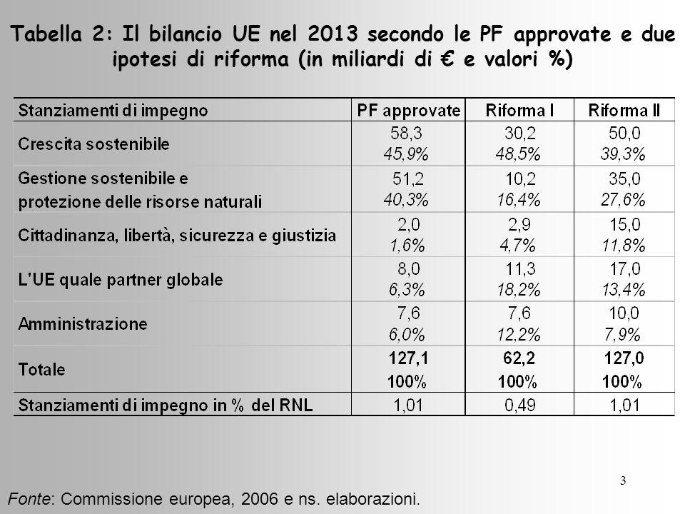 3 Tabella 2: Il bilancio UE nel 2013 secondo le PF approvate e due ipotesi di riforma (in miliardi di e valori %) Fonte: Commissione europea, 2006 e ns.