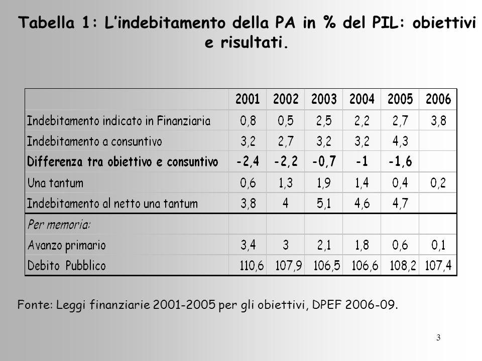 3 Tabella 1: Lindebitamento della PA in % del PIL: obiettivi e risultati.