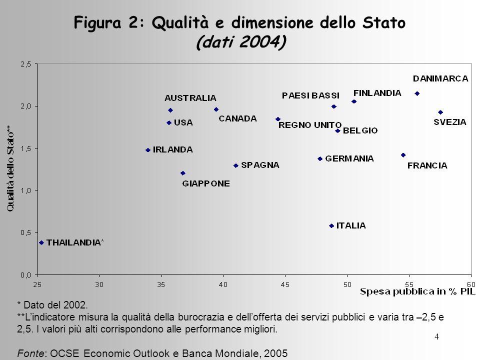 4 Figura 2: Qualità e dimensione dello Stato (dati 2004) * Dato del 2002.