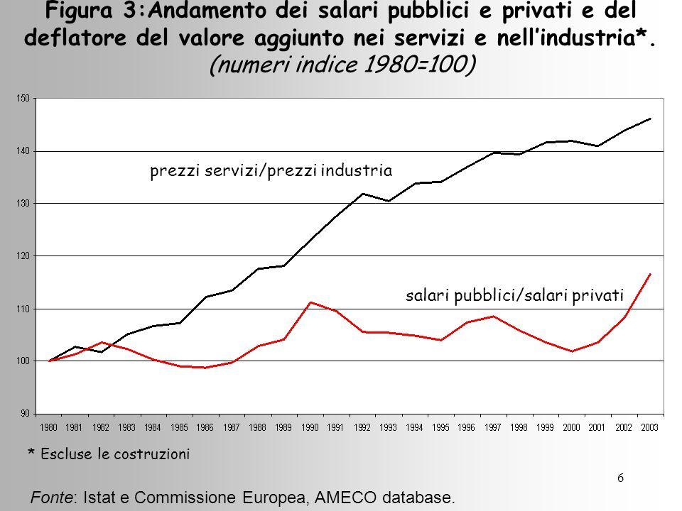 6 Figura 3:Andamento dei salari pubblici e privati e del deflatore del valore aggiunto nei servizi e nellindustria*.