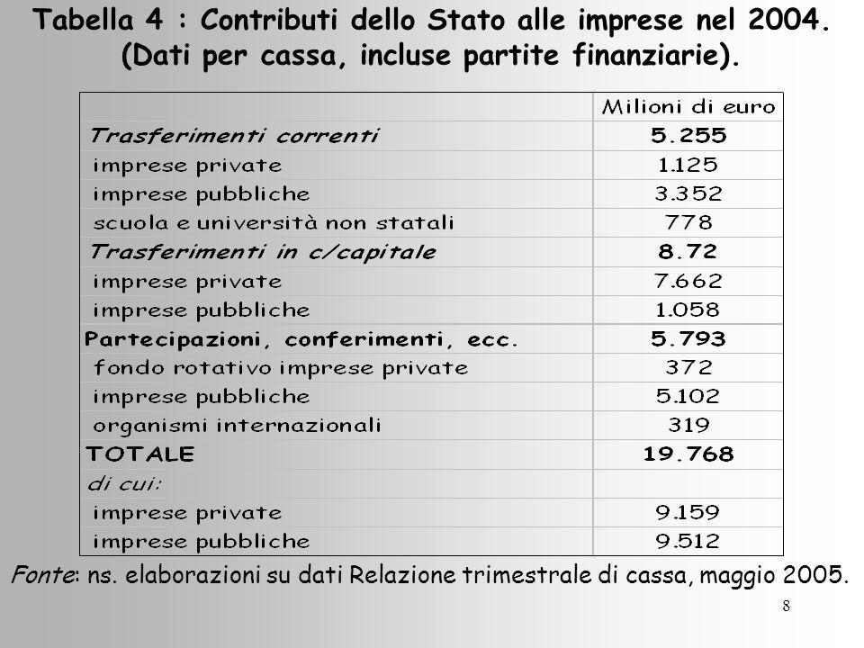 8 Tabella 4 : Contributi dello Stato alle imprese nel 2004.
