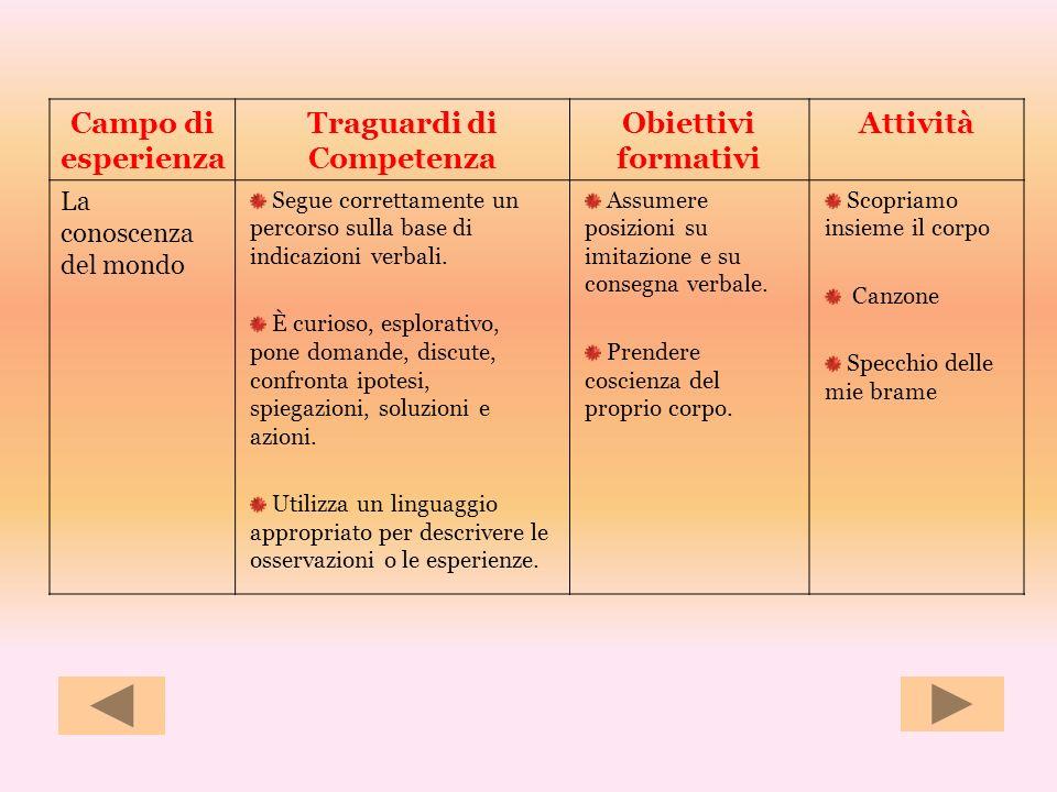Campo di esperienza Traguardi di Competenza Obiettivi formativi Attività La conoscenza del mondo Segue correttamente un percorso sulla base di indicaz