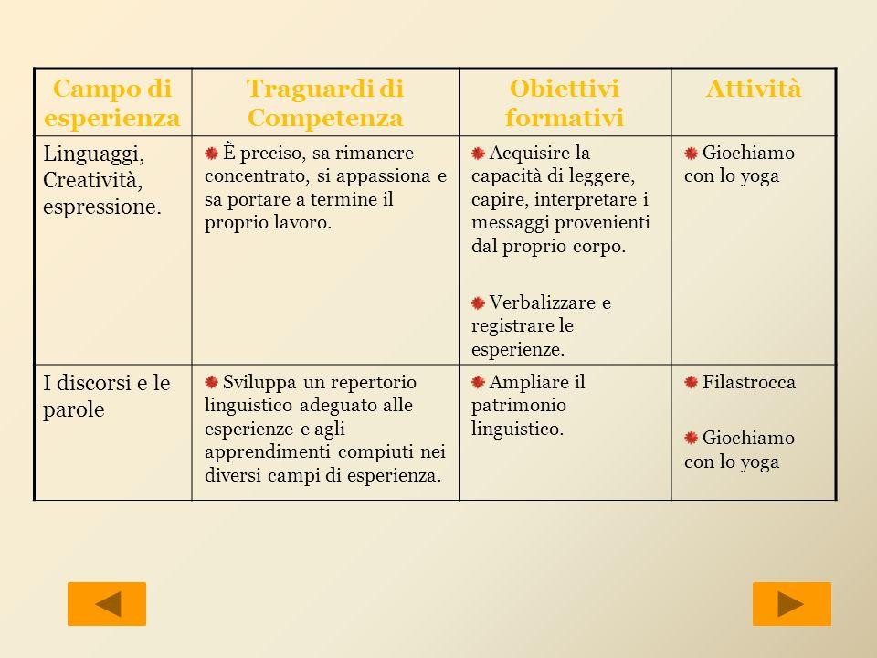 Campo di esperienza Traguardi di Competenza Obiettivi formativi Attività Linguaggi, Creatività, espressione. È preciso, sa rimanere concentrato, si ap