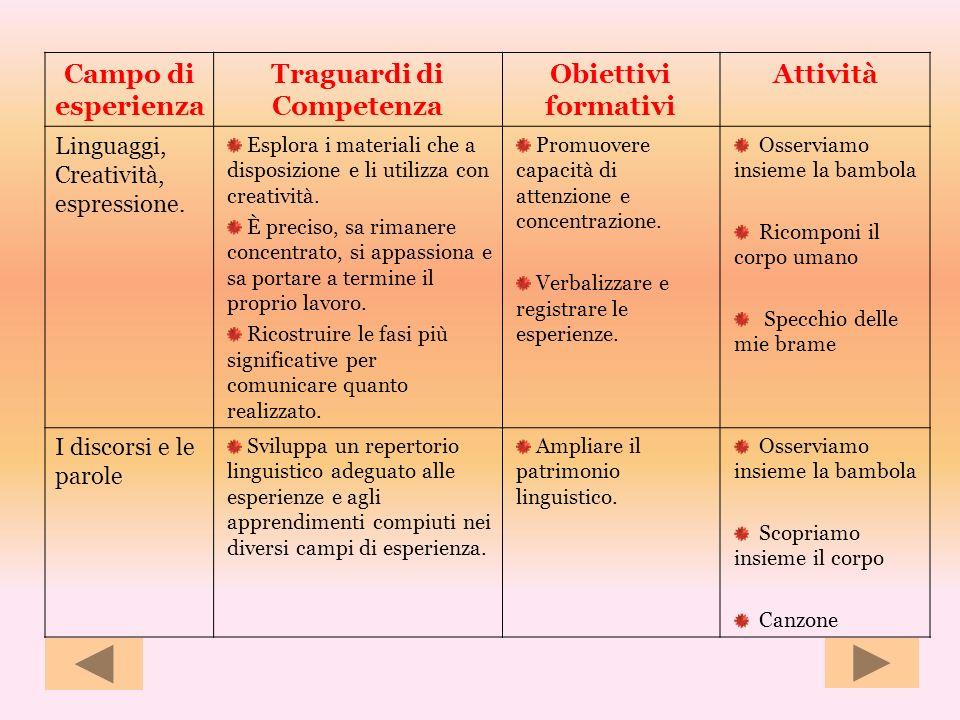 Campo di esperienza Traguardi di Competenza Obiettivi formativi Attività Linguaggi, Creatività, espressione. Esplora i materiali che a disposizione e