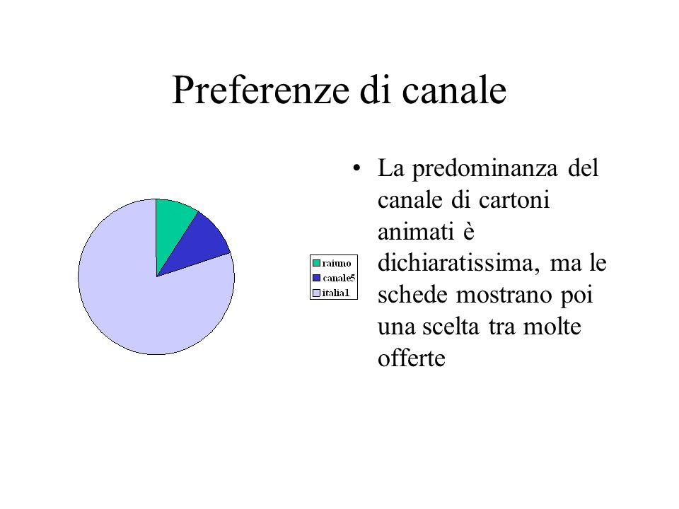 Preferenze di canale La predominanza del canale di cartoni animati è dichiaratissima, ma le schede mostrano poi una scelta tra molte offerte