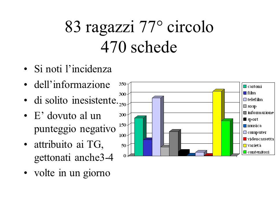 83 ragazzi 77° circolo 470 schede Si noti lincidenza dellinformazione di solito inesistente.