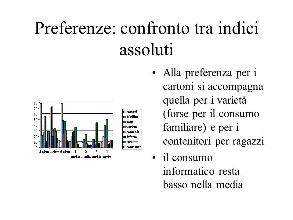 La pubblicità Da questo grafico sui dati di Suor Orsola dalla 3 el.
