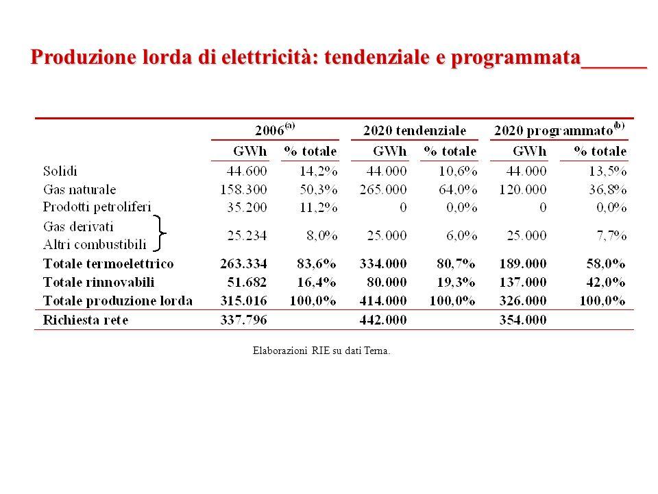 Produzione lorda di elettricità: tendenziale e programmata______ Elaborazioni RIE su dati Terna.