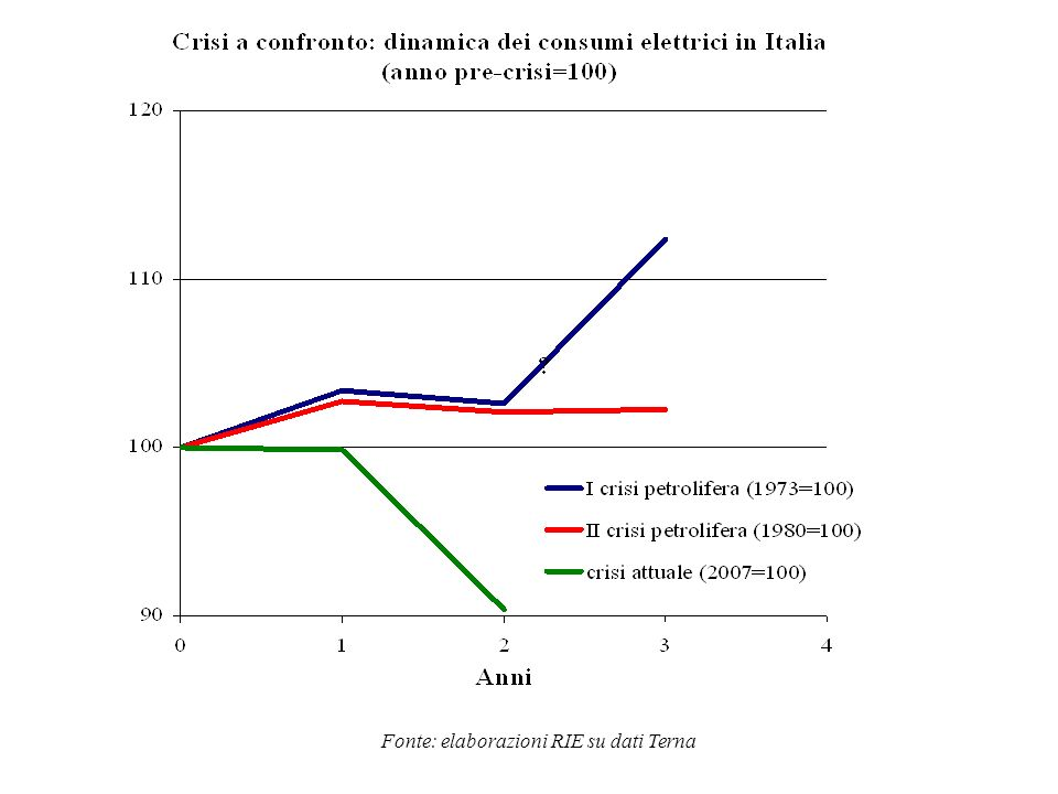 Fonte: elaborazioni RIE su dati Terna