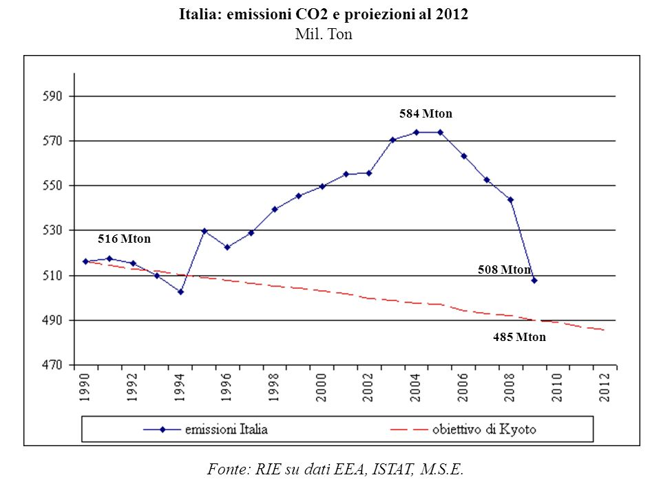 584 Mton 516 Mton 485 Mton 508 Mton Italia: emissioni CO2 e proiezioni al 2012 Mil. Ton Fonte: RIE su dati EEA, ISTAT, M.S.E.