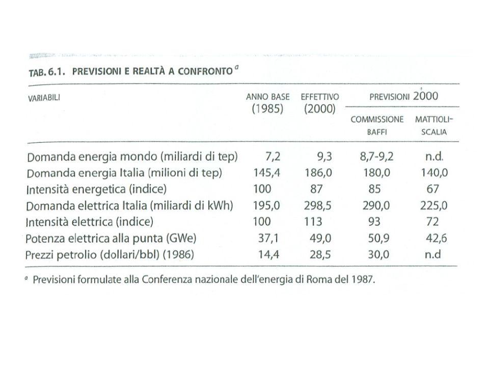 World primary energy supply 2030 World primary energy demand – Source: IEA, WEO 2008
