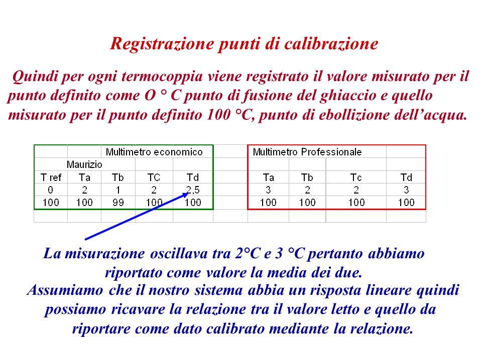 Quindi per ogni termocoppia viene registrato il valore misurato per il punto definito come O ° C punto di fusione del ghiaccio e quello misurato per il punto definito 100 °C, punto di ebollizione dellacqua.