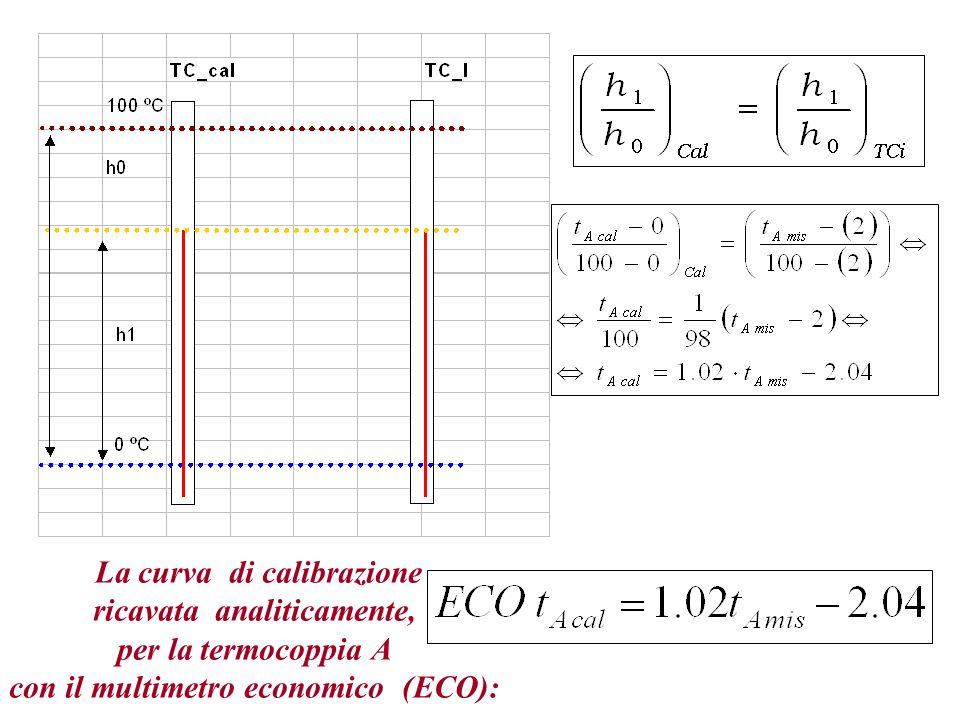 Curve di calibrazione ricavate con Excel, o analiticamente come nella diapositiva precedente Curve per T A con multimetro ECO A e T A con multimetro professionale In seguito indicheremo per P T A … P T D le misura ottenuta con il multimetro professionale, con E T A … E T D quelle ottenute con il multimetro economico.