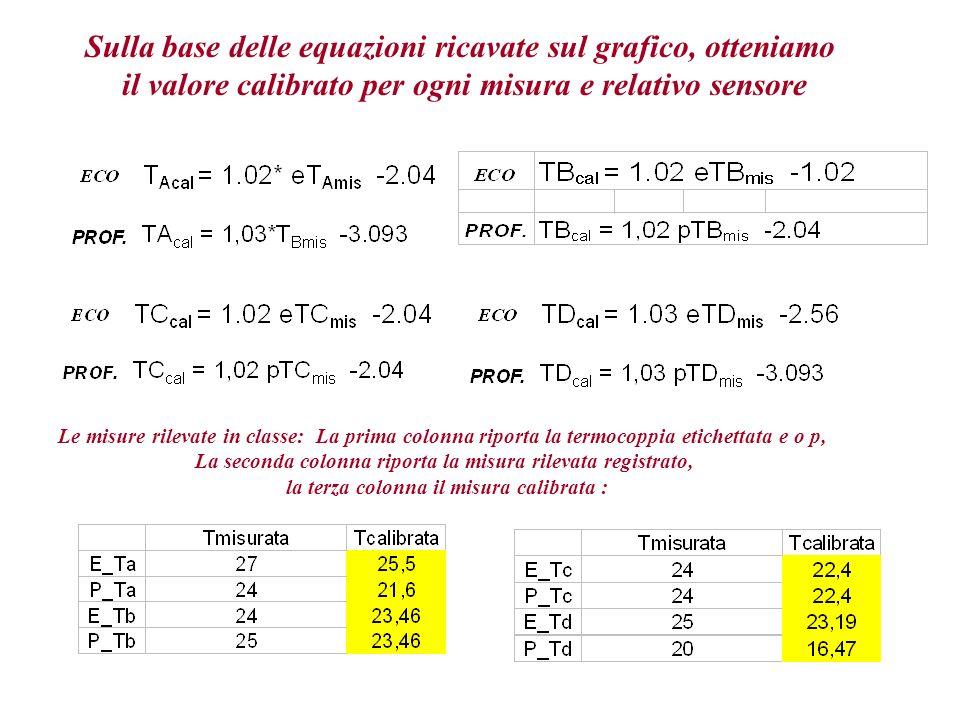 Sulla base delle equazioni ricavate sul grafico, otteniamo il valore calibrato per ogni misura e relativo sensore Le misure rilevate in classe: La prima colonna riporta la termocoppia etichettata e o p, La seconda colonna riporta la misura rilevata registrato, la terza colonna il misura calibrata :