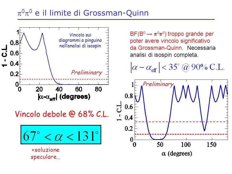 0 0 e il limite di Grossman-Quinn BF(B 0 ) troppo grande per poter avere vincolo significativo da Grossman-Quinn.