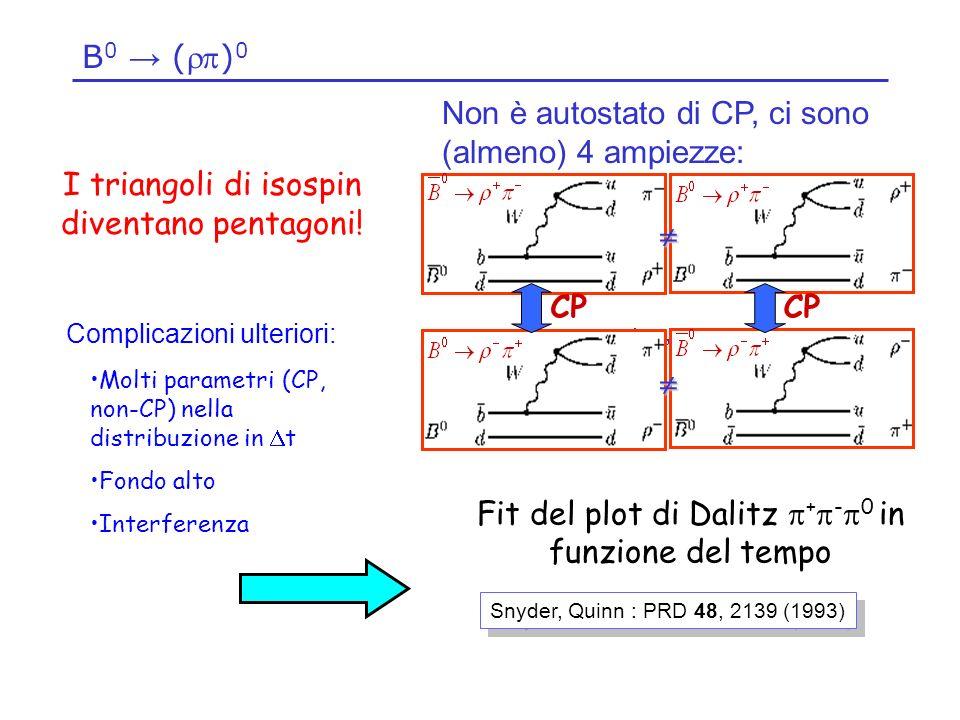 B 0 () 0 Non è autostato di CP, ci sono (almeno) 4 ampiezze: CP I triangoli di isospin diventano pentagoni.