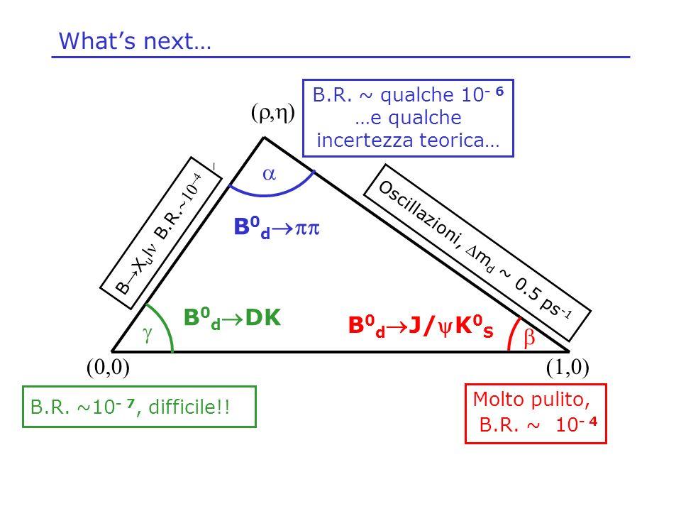 Langolo alfa.Occorre un decadimento del B 0 in un autostato di CP dominato dalla transizione b u.