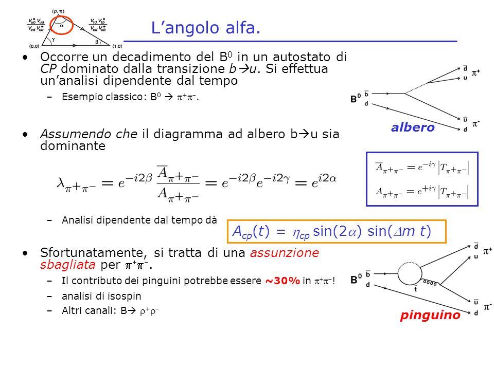 Langolo alfa. Occorre un decadimento del B 0 in un autostato di CP dominato dalla transizione b u.