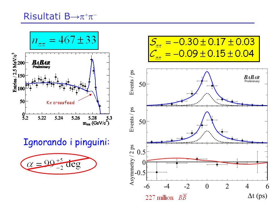 Combinando le misure di Analisi di isospin in e, analisi di Dalitz dipendente dal tempo in Misure indirette: