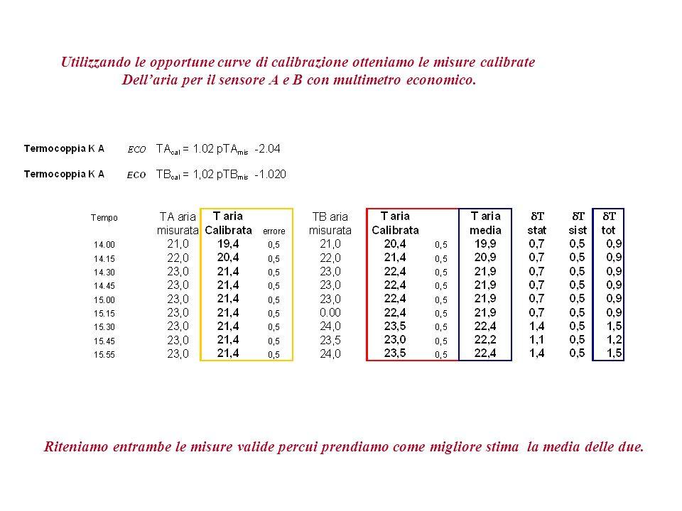 Utilizzando le opportune curve di calibrazione otteniamo le misure calibrate Dellaria per il sensore A e B con multimetro economico.