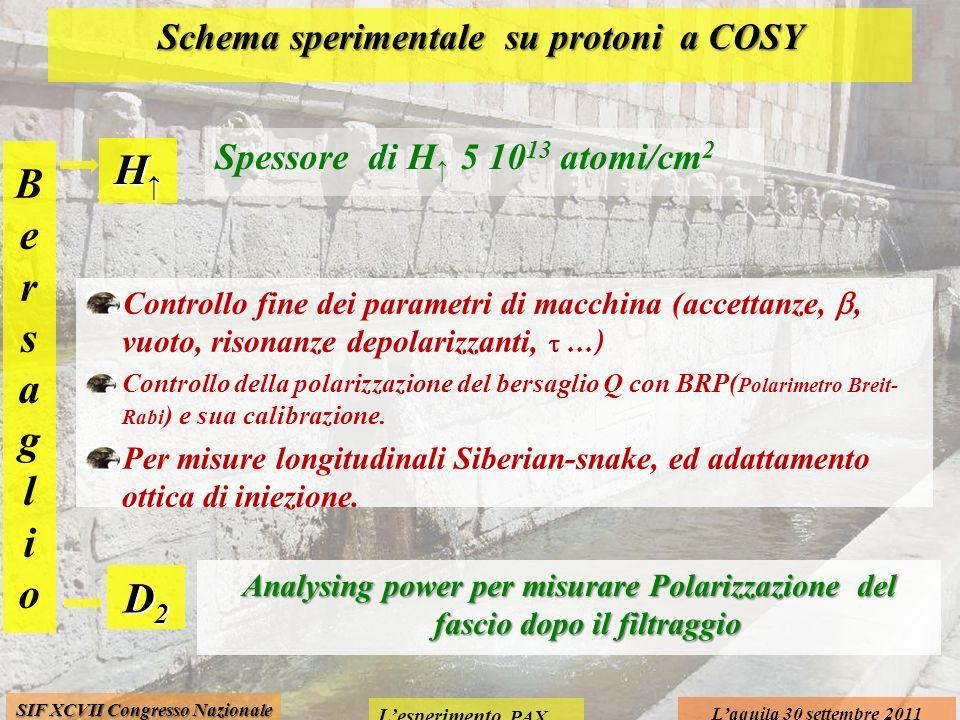 Lesperimento PAX Laquila 30 settembre 2011 SIF XCVII Congresso Nazionale Schema sperimentale su protoni a COSY Spessore di H 5 10 13 atomi/cm 2 Contro
