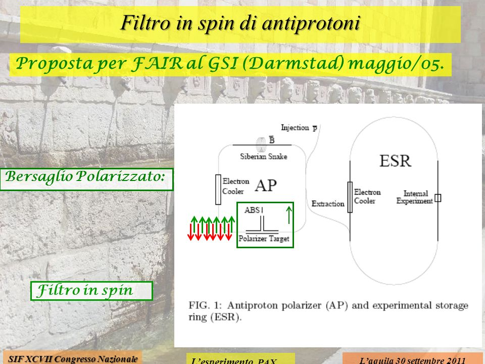 Lesperimento PAX Laquila 30 settembre 2011 SIF XCVII Congresso Nazionale Filtro in spin di antiprotoni Bersaglio Polarizzato: Filtro in spin Proposta per FAIR al GSI (Darmstad) maggio/05.