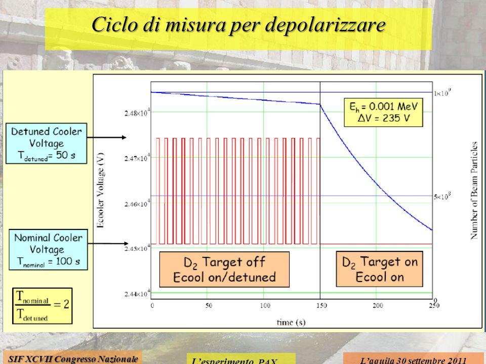 Lesperimento PAX Laquila 30 settembre 2011 SIF XCVII Congresso Nazionale Ciclo di misura per depolarizzare