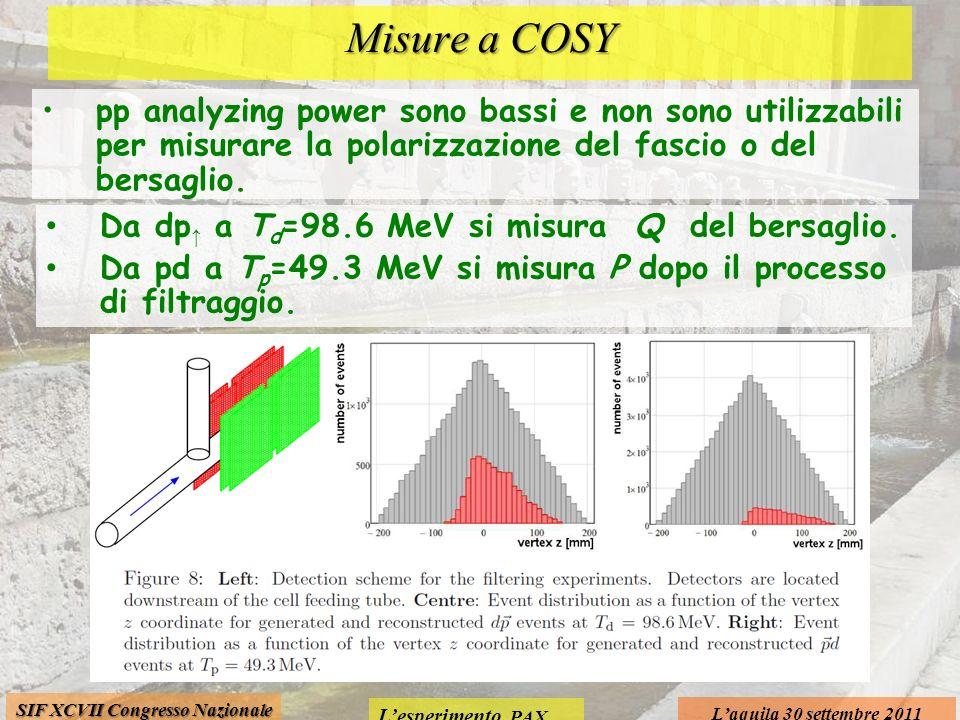 Lesperimento PAX Laquila 30 settembre 2011 SIF XCVII Congresso Nazionale Misure a COSY pp analyzing power sono bassi e non sono utilizzabili per misurare la polarizzazione del fascio o del bersaglio.