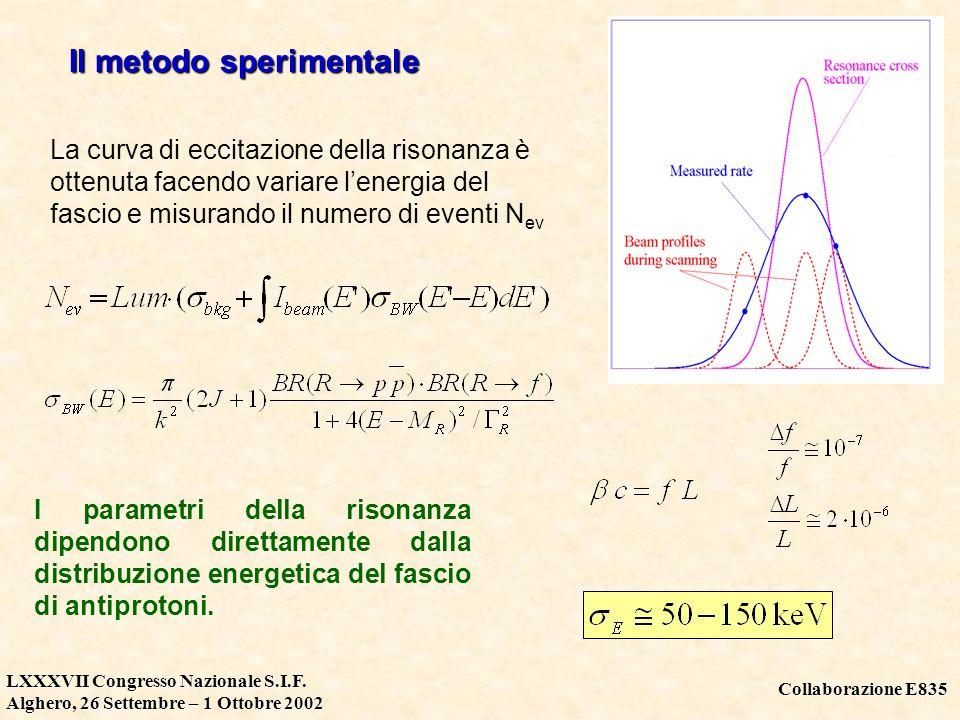 Collaborazione E835 LXXXVII Congresso Nazionale S.I.F. Alghero, 26 Settembre – 1 Ottobre 2002 Il metodo sperimentale La curva di eccitazione della ris