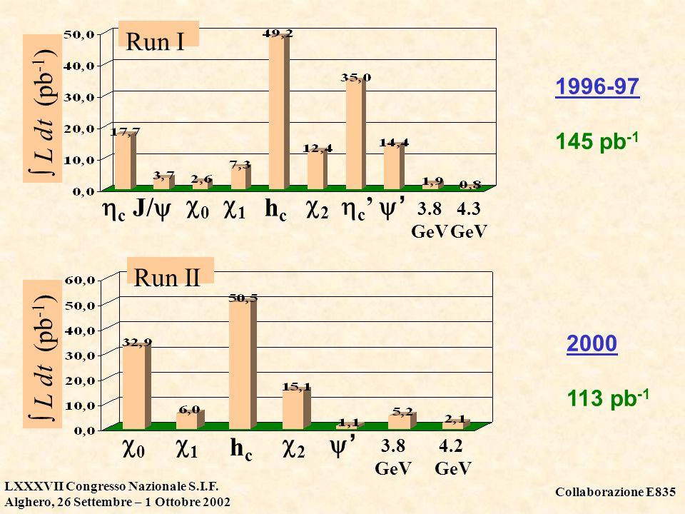 Collaborazione E835 LXXXVII Congresso Nazionale S.I.F. Alghero, 26 Settembre – 1 Ottobre 2002 0 1 2 hchc 3.8 GeV 4. 3 GeV L dt (pb -1 ) J/ c c Run I L