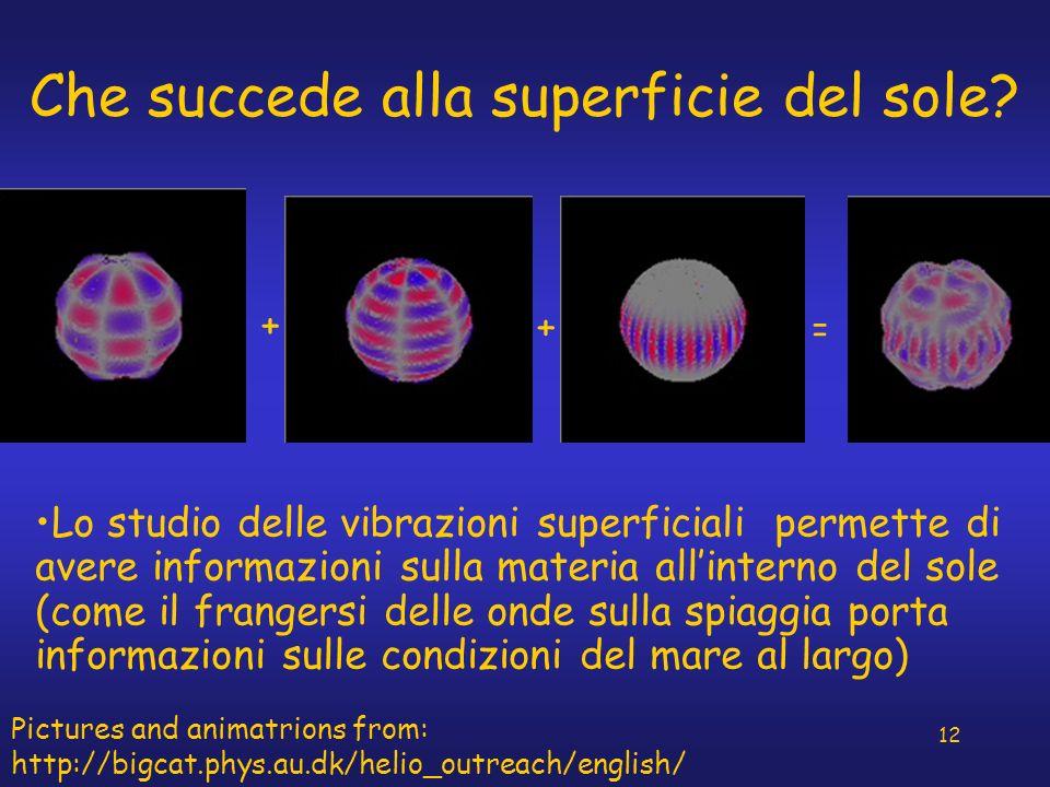 12 Che succede alla superficie del sole? BLU:movimento verso lesterno ROSSO: movimento verso linterno BIANCO: assenza di moto (linee nodali) + + = Lo