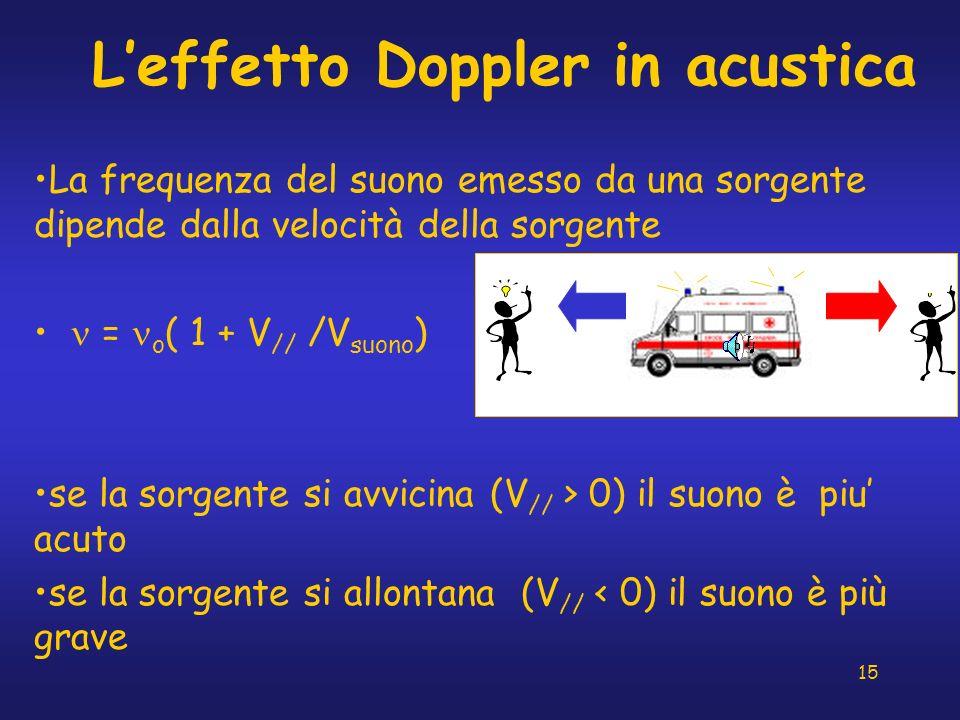 15 Leffetto Doppler in acustica La frequenza del suono emesso da una sorgente dipende dalla velocità della sorgente = o ( 1 + V // /V suono ) se la so