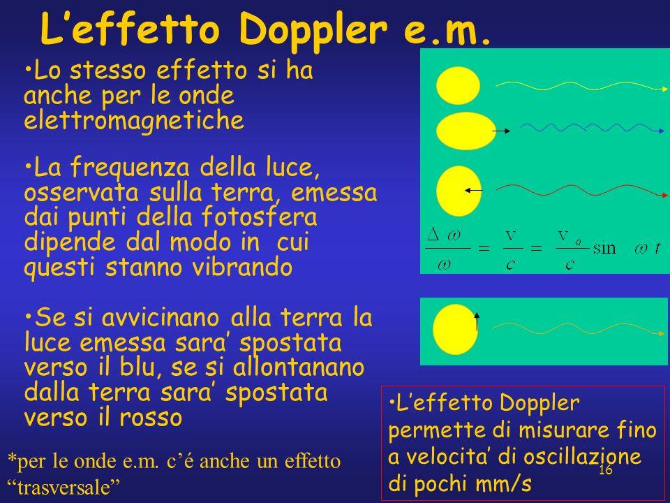16 Leffetto Doppler e.m. Lo stesso effetto si ha anche per le onde elettromagnetiche La frequenza della luce, osservata sulla terra, emessa dai punti