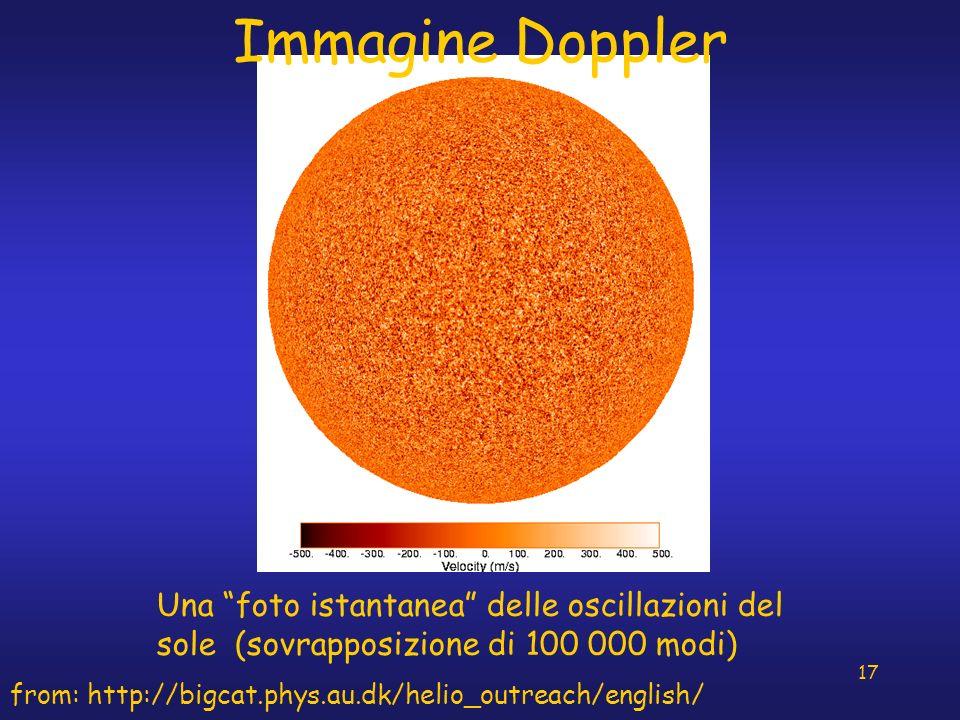 17 Immagine Doppler Una foto istantanea delle oscillazioni del sole (sovrapposizione di 100 000 modi) from: http://bigcat.phys.au.dk/helio_outreach/en