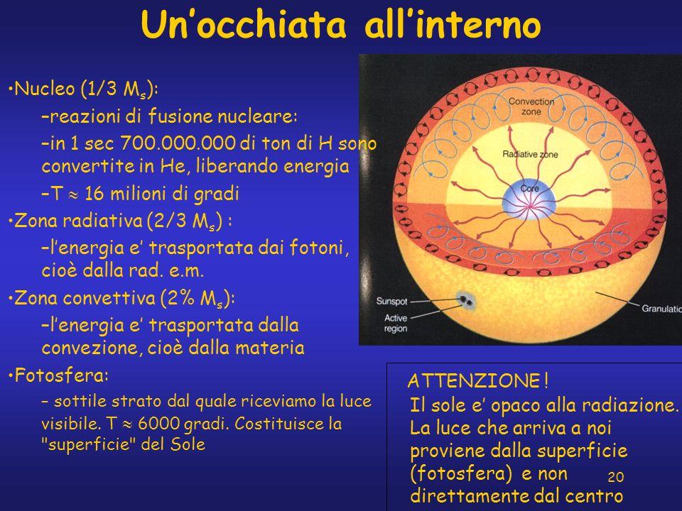 20 Unocchiata allinterno ATTENZIONE ! Il sole e opaco alla radiazione. La luce che arriva a noi proviene dalla superficie (fotosfera) e non direttamen