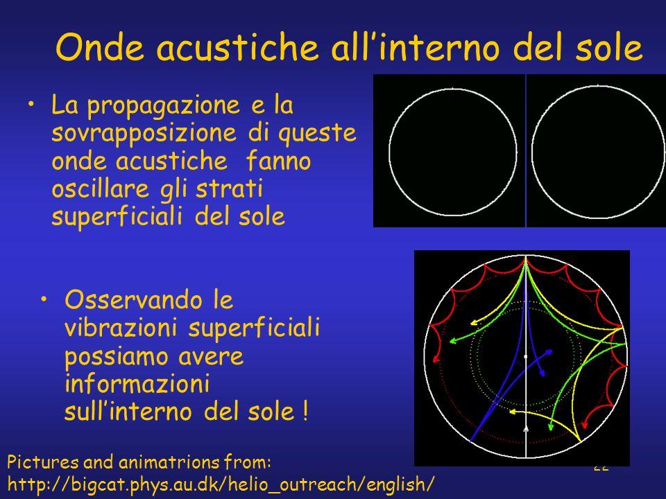22 Onde acustiche allinterno del sole La propagazione e la sovrapposizione di queste onde acustiche fanno oscillare gli strati superficiali del sole O