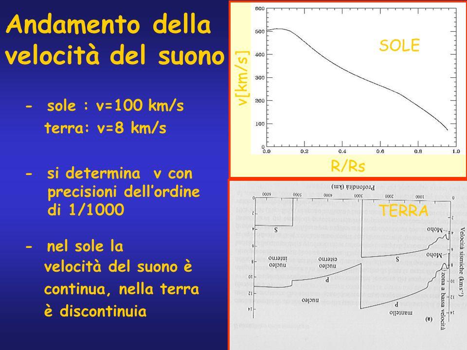 23 Andamento della velocità del suono - sole : v=100 km/s terra: v=8 km/s - si determina v con precisioni dellordine di 1/1000 - nel sole la velocità