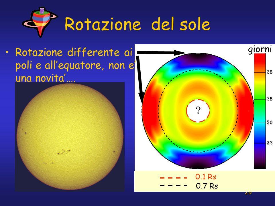 25 Rotazione del sole giorni 0.1 Rs 0.7 Rs Rotazione differente ai poli e allequatore, non e una novita….