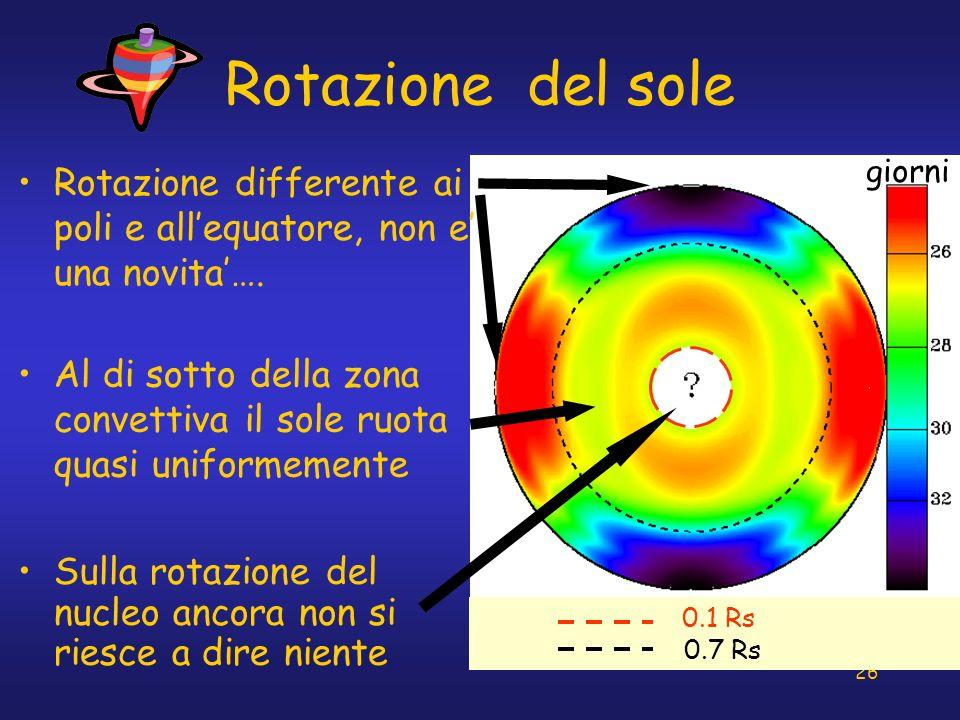 26 Rotazione del sole Sulla rotazione del nucleo ancora non si riesce a dire niente giorni 0.1 Rs 0.7 Rs Al di sotto della zona convettiva il sole ruo