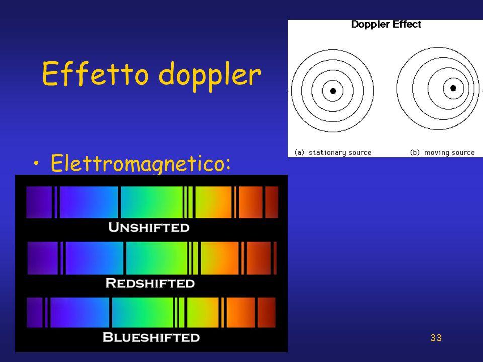33 Effetto doppler Elettromagnetico: